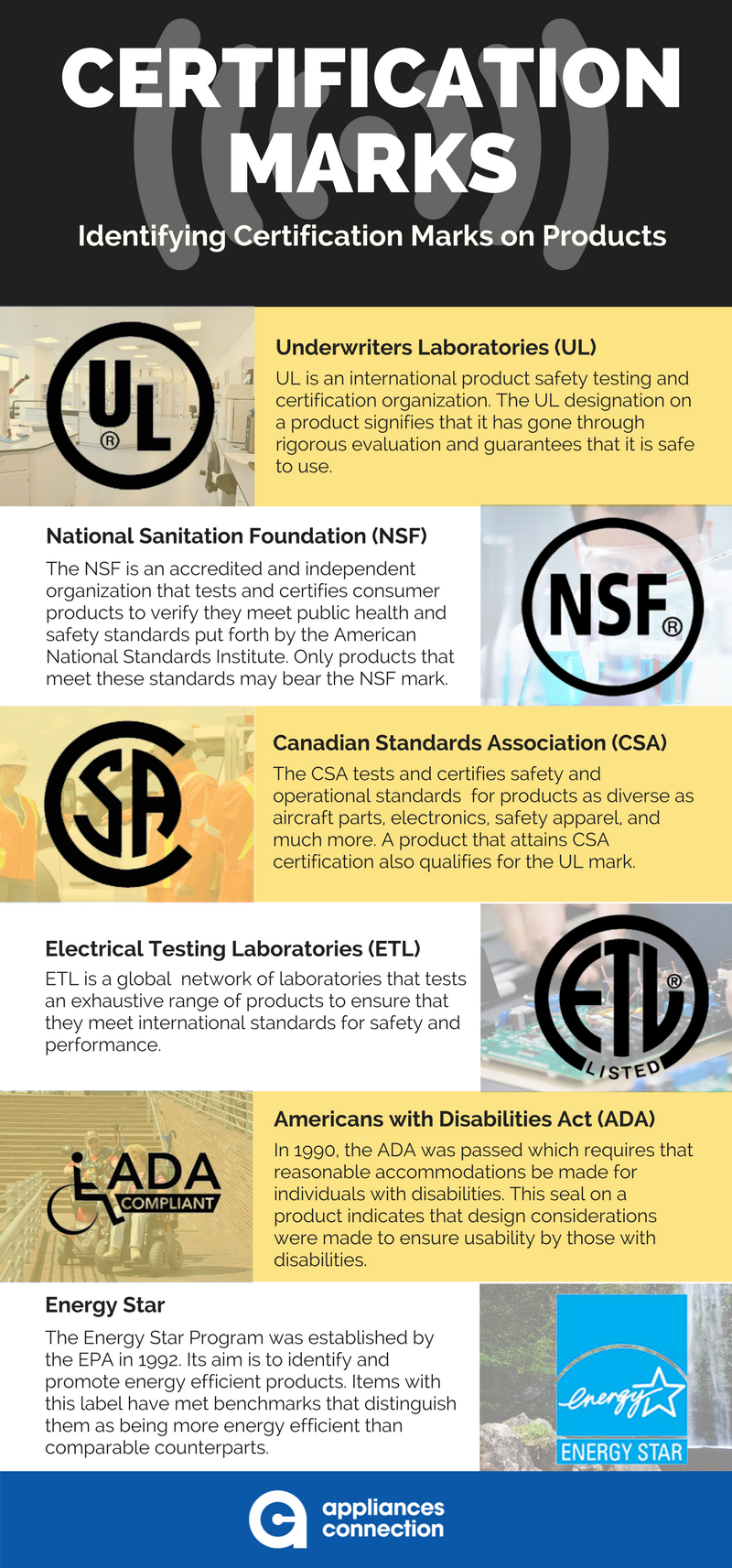 Certification Marks | Appliances Connection