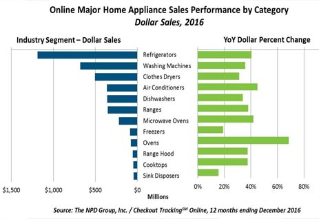 Online Appliance Shopping Chart