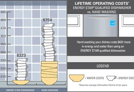 dishwasher vs hand washing