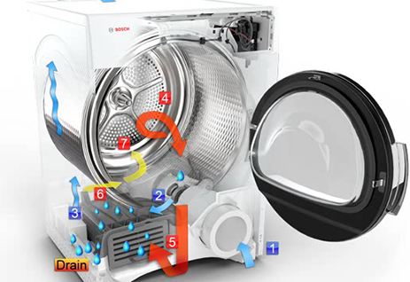 Marvelous Vented Vs Ventless Dryers Appliances Connection Wiring Digital Resources Remcakbiperorg