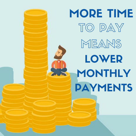 The more time you have to pay (in a monthly financing plan), the less you have to pay per month.