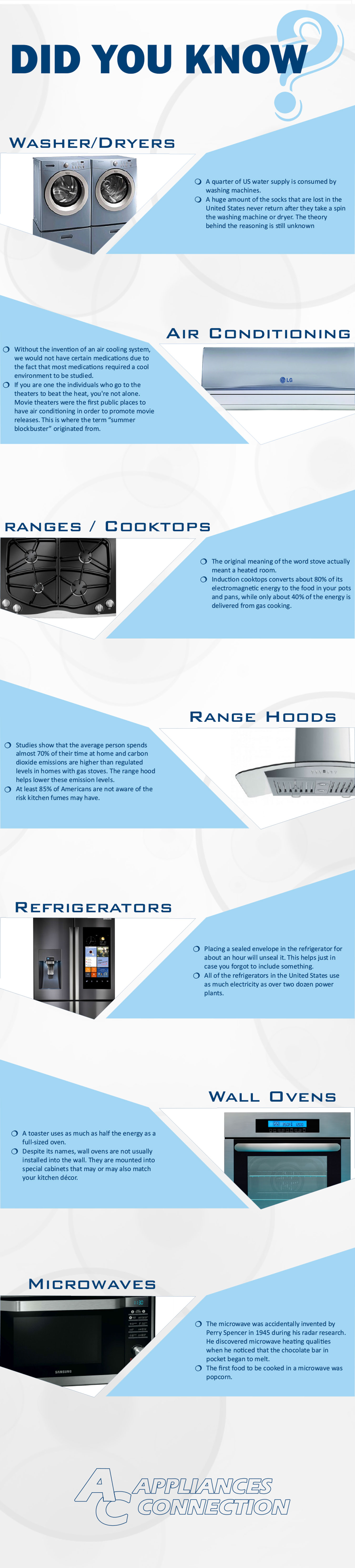 Appliance Fun Facts from Appliances Connection